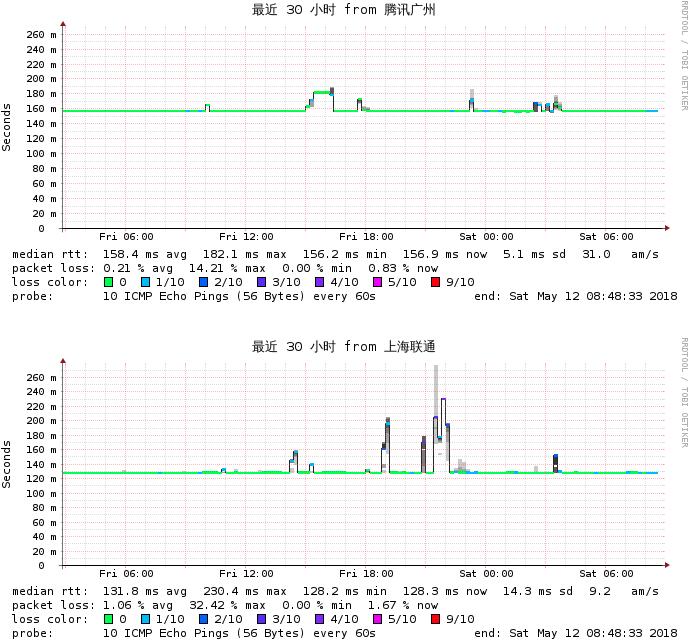 RFC LAX2 CN2 GIA监测图