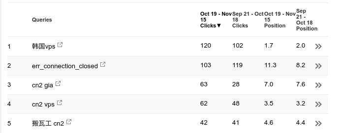 Google站长工具查看SERP排名